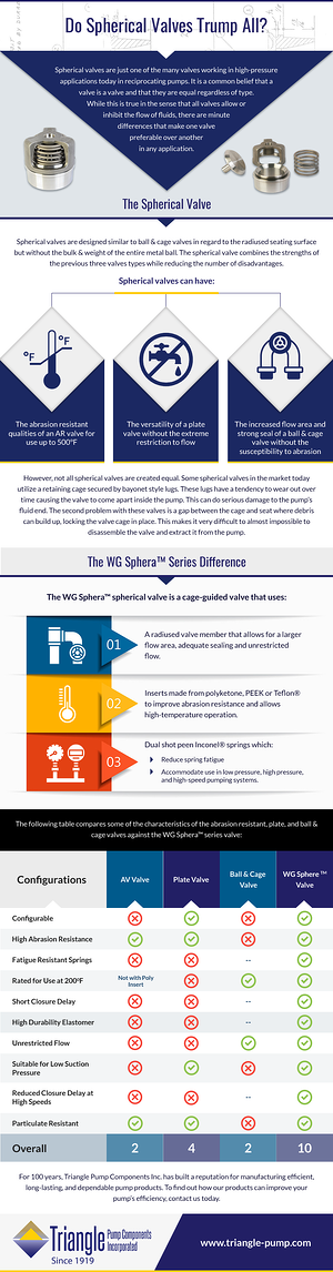 Do spherical valves trump all infographic