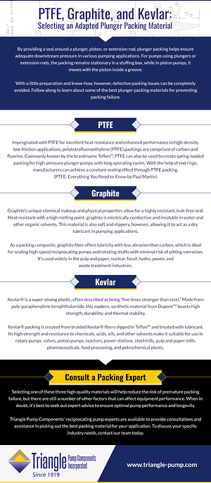 PTFE, Graphite, and Kevlar: Selecting an Adapted Plunger Packing Material infographic
