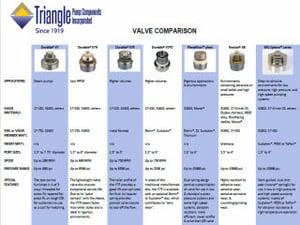 TPCI Valve Comparison Chart