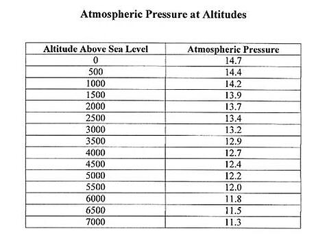 atmophereic pressure at altitudes